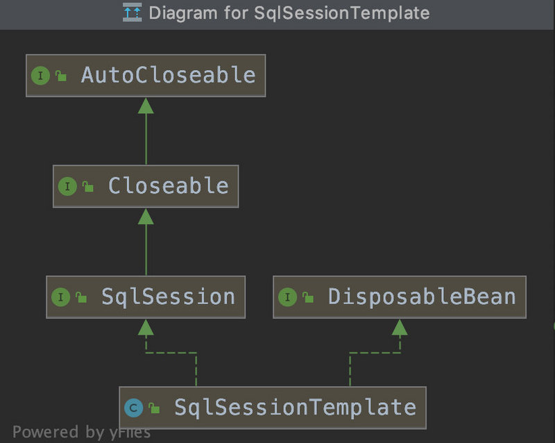 Understand the relationship between sqlsession and sqlsession template in mybatis