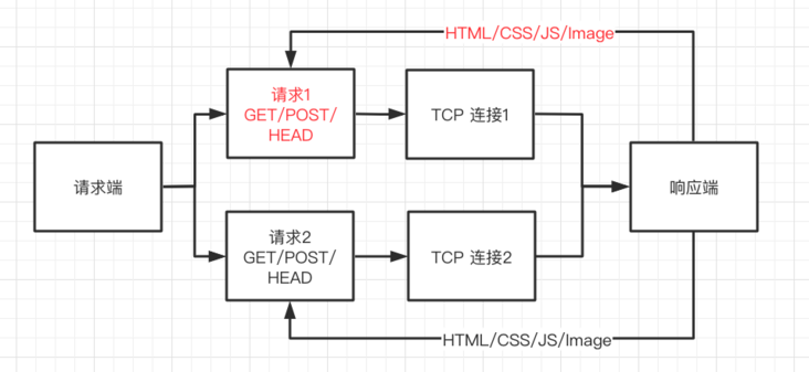 One text concatenation http / [0.9   1.0   1.1   2   3]