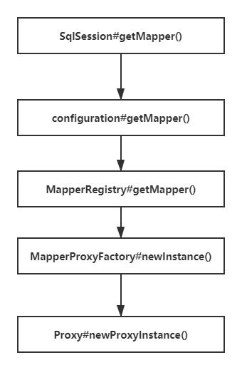 Analysis of dynamic proxy implementation of mybatis mapper