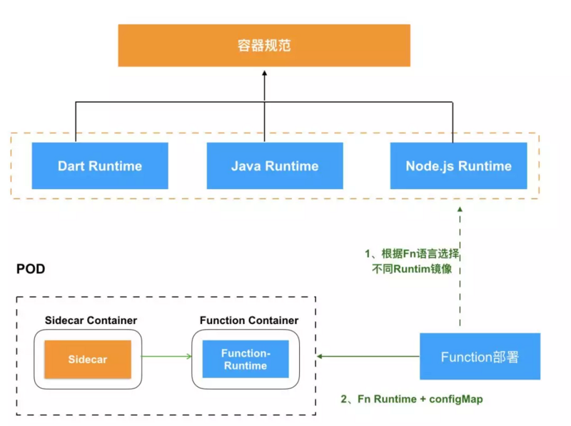 How to realize once coding and running everywhere? New generation cloud integration exploration