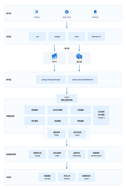 The birth of a springcloud microservice mall system