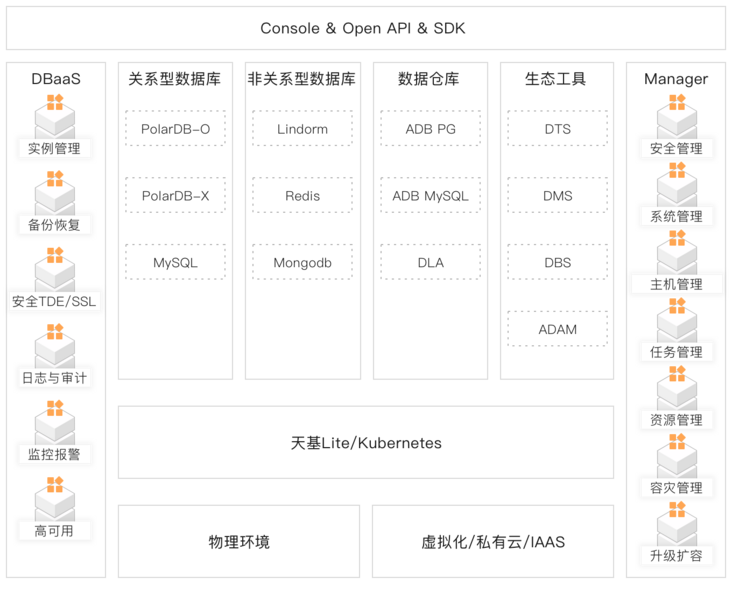 How to quickly build a one-stop enterprise full scene database management platform?
