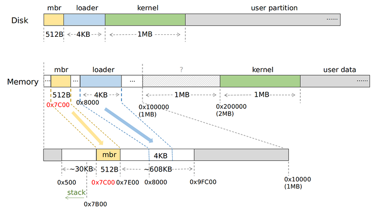 Write OS kernel from scratch - load and enter the kernel