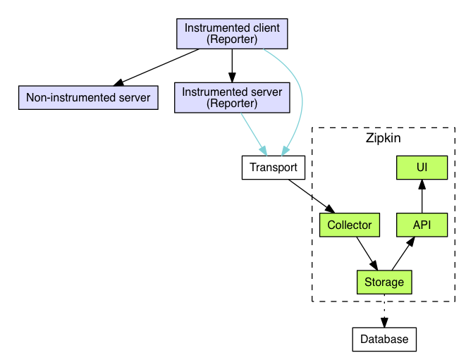 The war of micro services: selection? Distributed Link Tracking