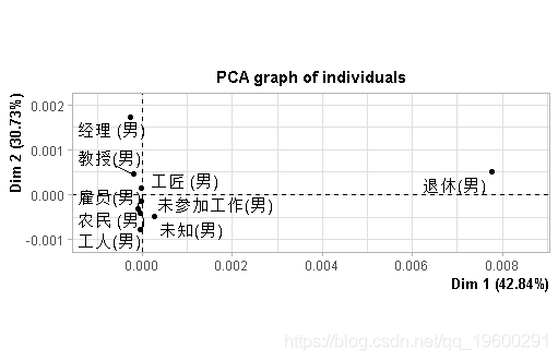 Extension data tecdat: R language PCA (principal component analysis), Ca (correspondence analysis) husband and wife occupational differences and mosaic visualization