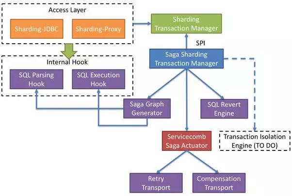 Open source distributed transaction solution based on combination of hard and soft