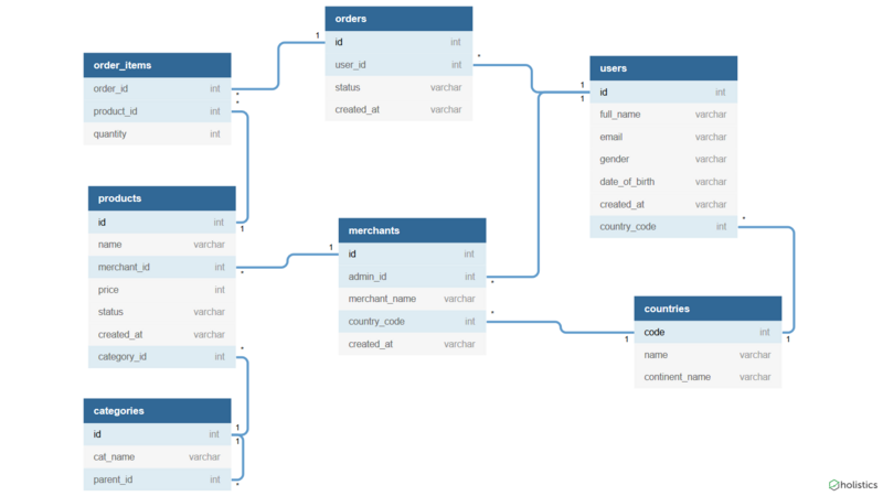 Online Database Diagram Design Tool Dbdiagram Io