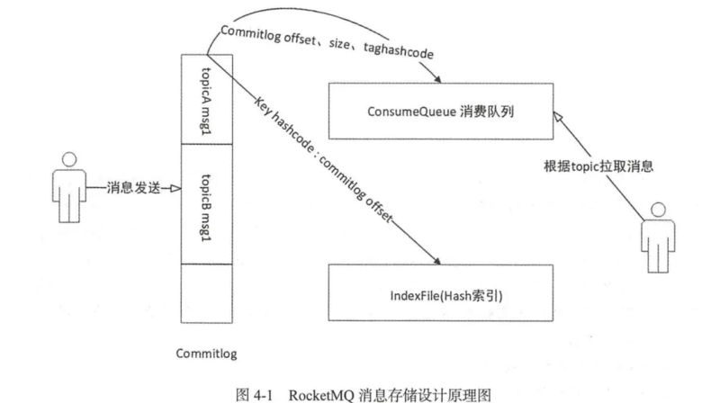 Cognition of rocketmq