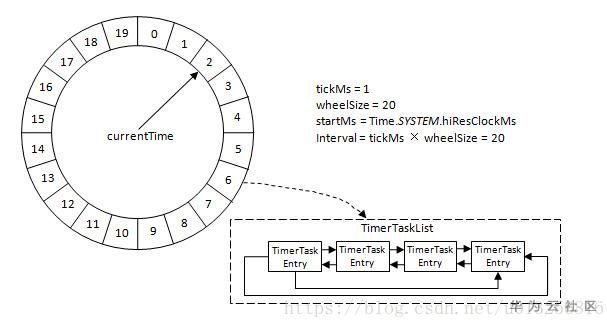 This is how Kafka's time wheel principle is solved!