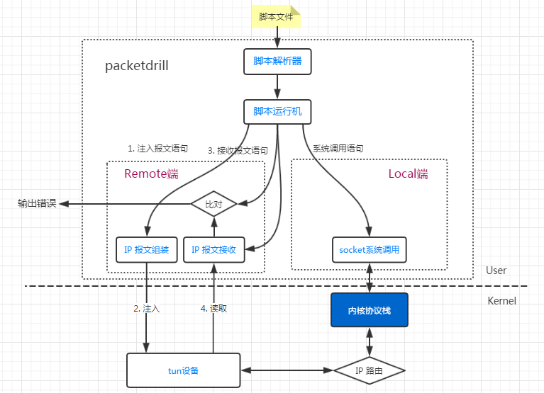 Packetdrill -- a powerful tool for testing TCP stack behavior