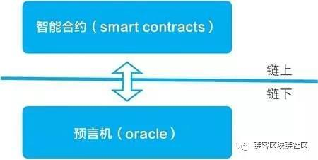 Oracle promotes the integration of blockchain and the real world