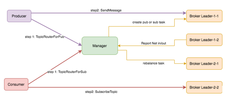 Application of computing storage separation in message queue