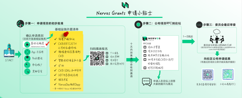 Nervos grants project is in progress, welcome developers to join!
