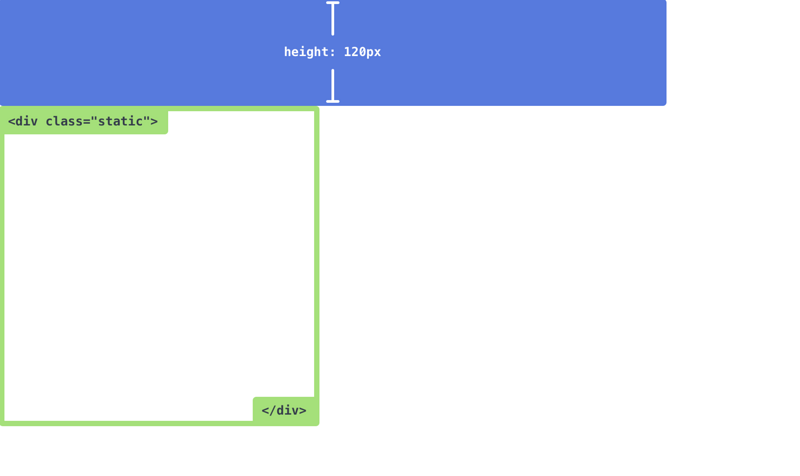 Five ways of CSS positioning