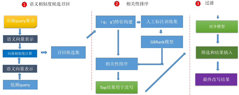 The evolution of geographic text processing technology in gaud