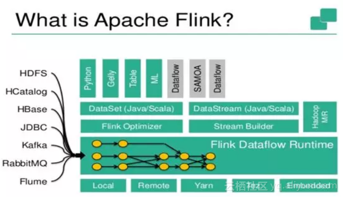 What did Flink do to conquer hungry engineers?