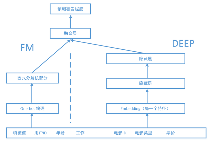 Prediction and analysis of customer purchase possibility of machine learning recommendation system