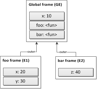 Lexical environments: Common Theory