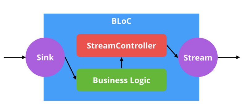 Introduction to flutter - bloc mode