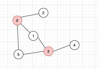 Depth first search of graph algorithm series (2)