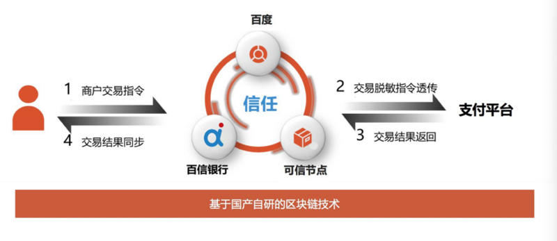 Another financial level application landing! Baidu super chain combined with Baixin bank to settle the merchant clearing scheme of Baidu cashier