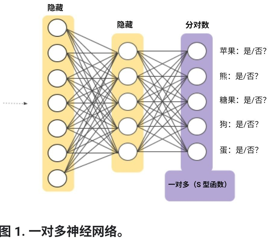 Multi class neural networks for machine learning: one to many