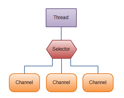 Java NiO - channel and selector