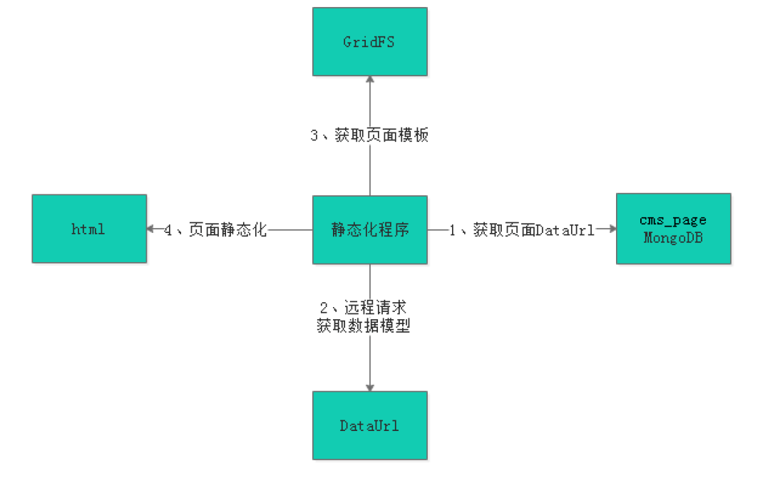 Xuecheng online project summary - day4 page static