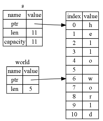 Code practice of the rust programming language (Part 1 basic part)