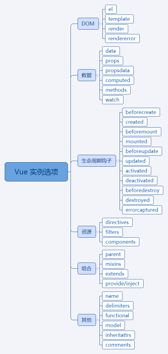 Vue learning record I