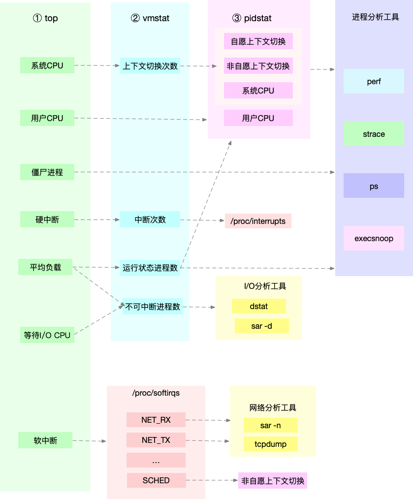 Notes on Linux performance optimization