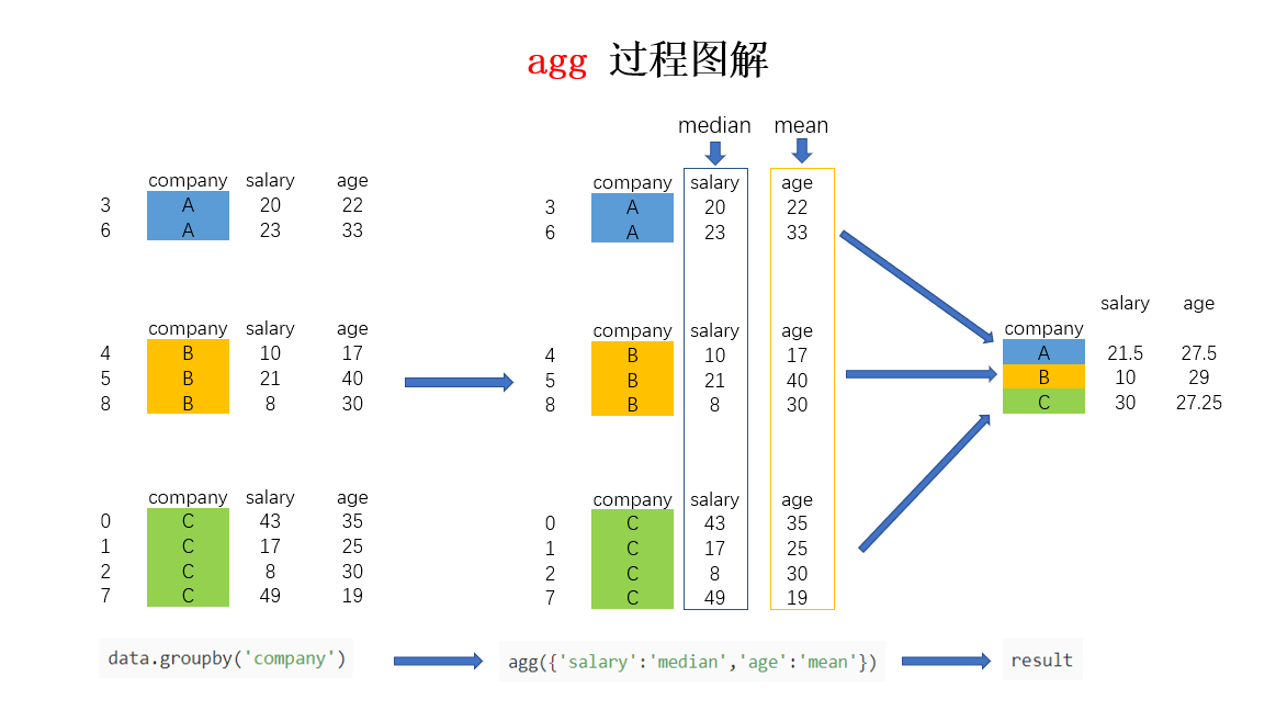 Pandas data analysis -- detailed explanation of super easy to use groupby