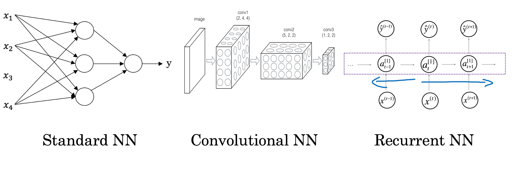 Notes on Andrew NG's deep learning course: neural network, supervised learning and deep learning