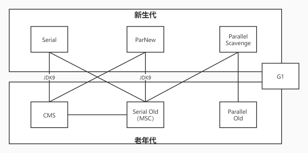 ☕[ JVM technical guide] (3) garbage collector of garbage collection system