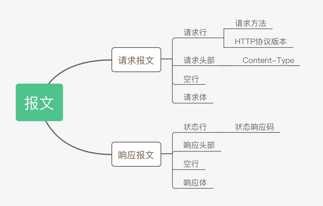HTTP message structure and content