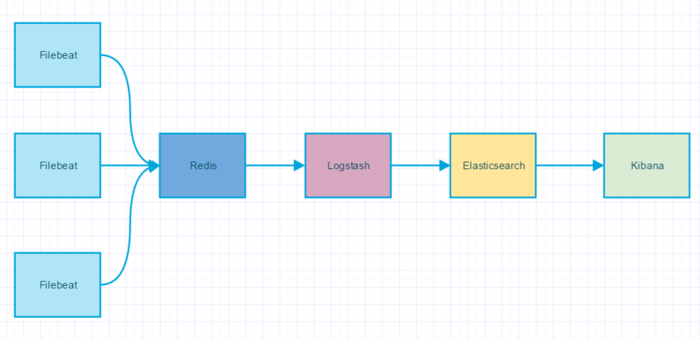 Log module commonly used in java development