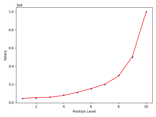 Tensorflow course (first two) -- polynomial regression