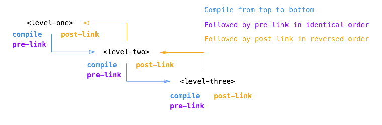 Angular.js Personal understanding of compile pre link post link option in