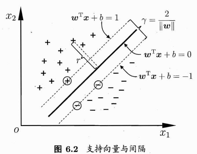 Optimization of support vector machine (linear model) for machine learning