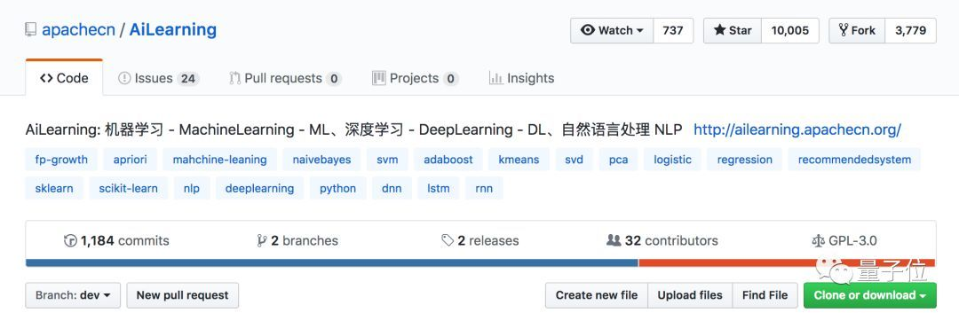 AILearning: GitHub Wanxing's Chinese Machine Learning