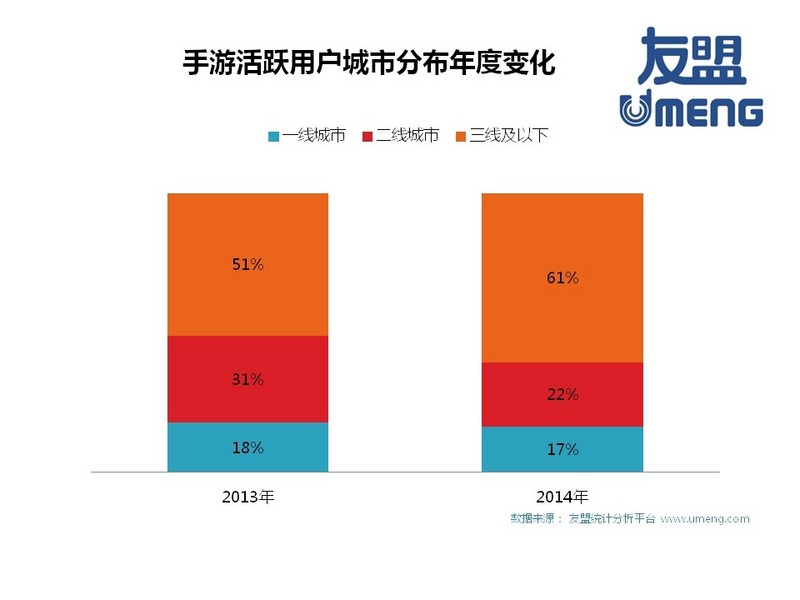 Youmeng launched the 2014 global mobile game industry white paper, and the number of mobile game users in China reached 400 million!