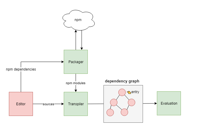 How does the CodeSandbox browser-side webpack work? Part One