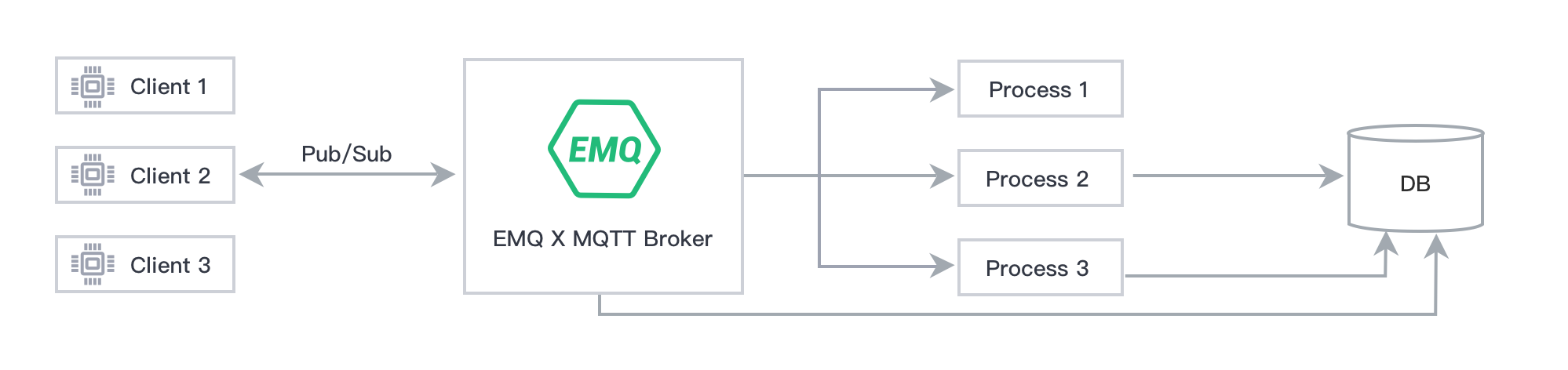 EMQ x enterprise (mqtt broker) + Apache Kafka to build high performance Internet of things message processing background