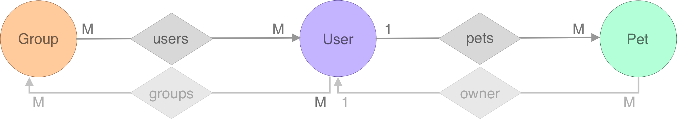 er-group-users