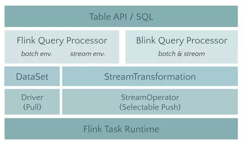 The first part is about the new architecture of Flink 1.9. Do you know how to use the blink planner?