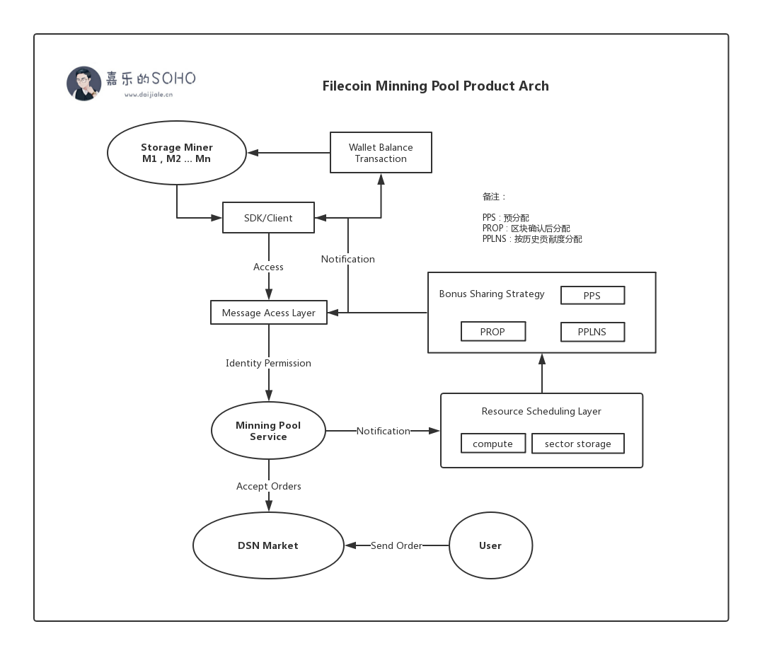 Chapter 6: how to deploy multi node cluster and ore pool on a single machine