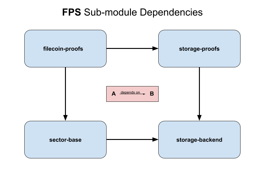 [full analysis of filecoin source warehouse] Chapter 7: learn about porep and post and participate in the copy proof game