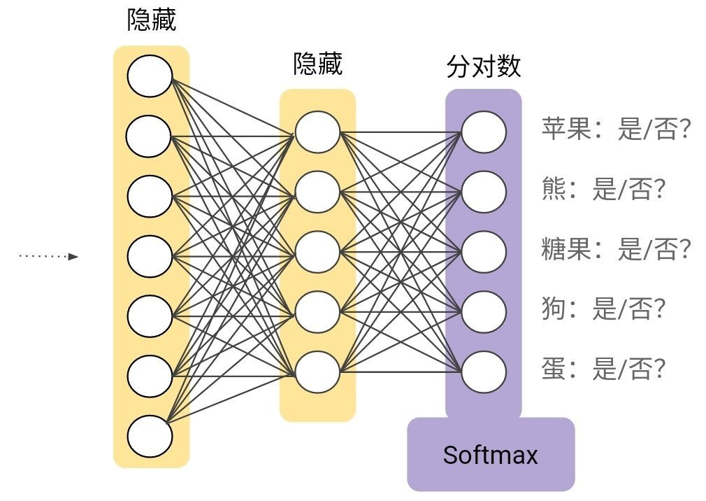 Multi class neural networks for machine learning: softmax
