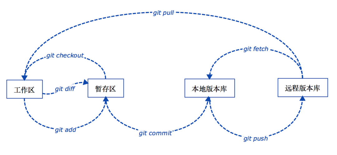 Git Detailed Learning Course | Develop Paper
