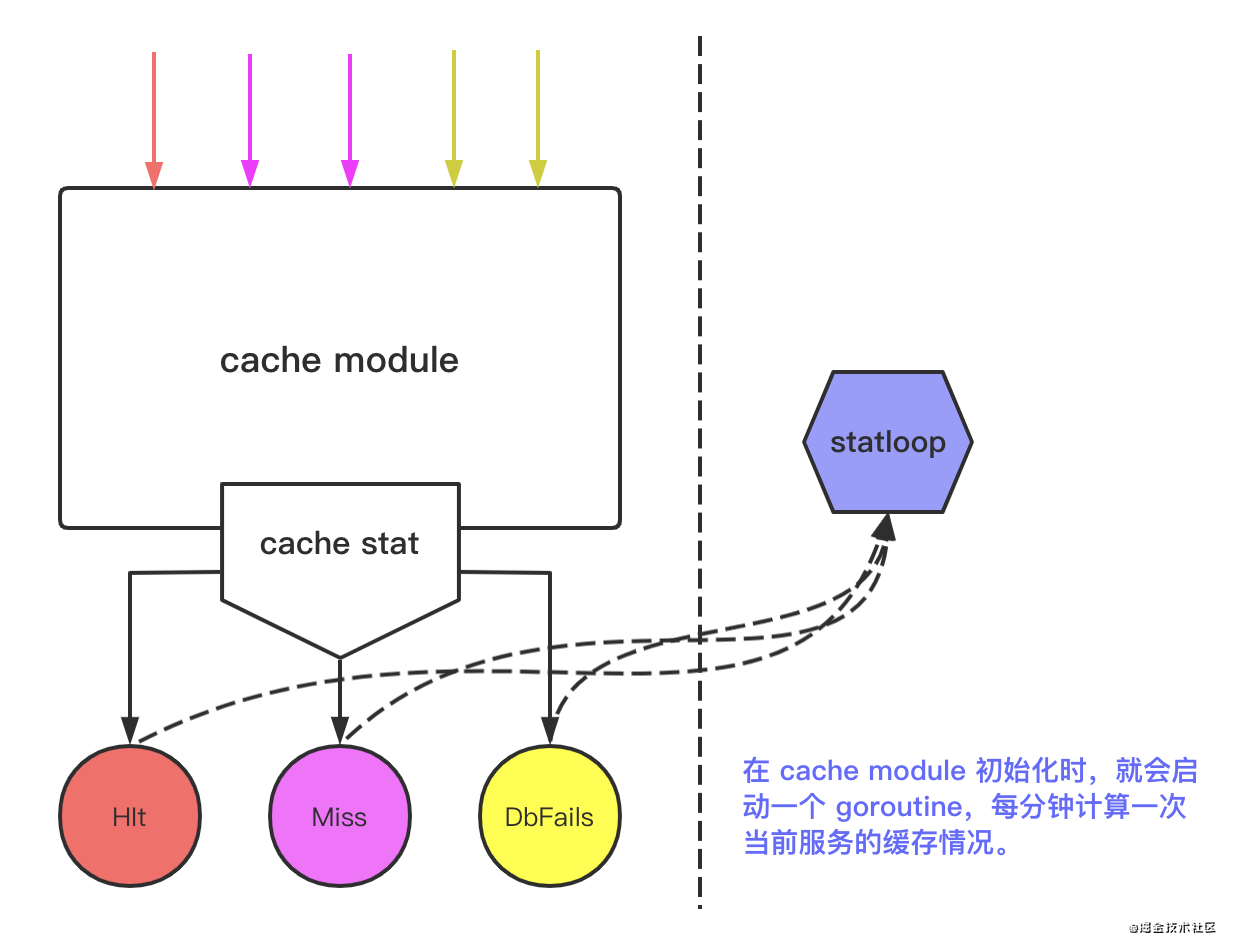 Cache principle and automatic management of micro service cache